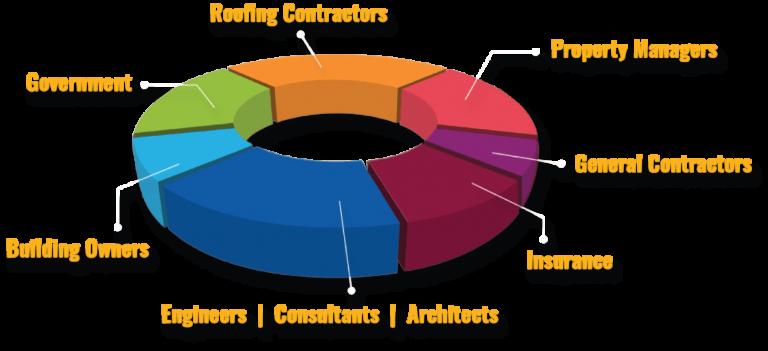 Nusens Contracting LTD - Pie Chart - Best Contracting Services in Ontario